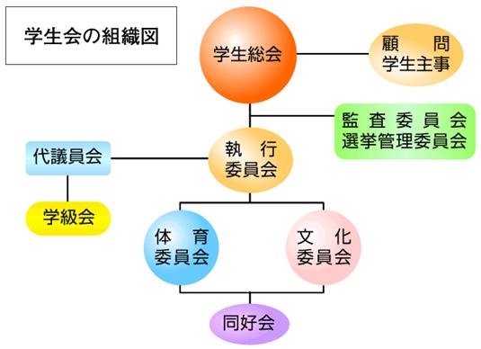 学生会組織図